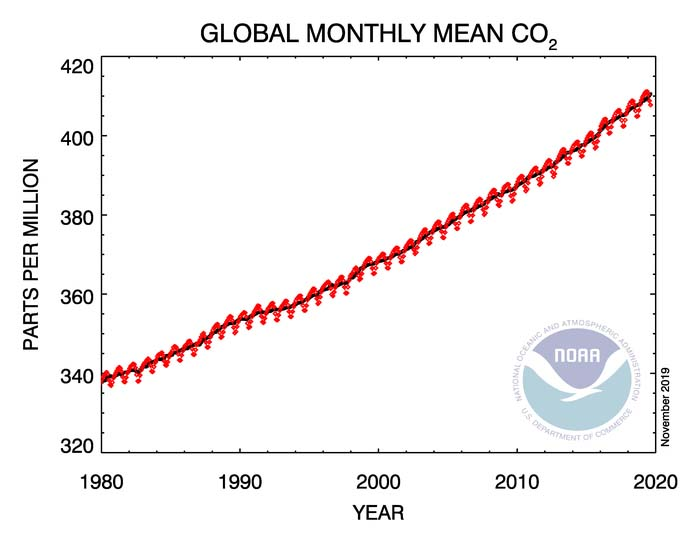 Global Monthly Mean CO2 - 2020